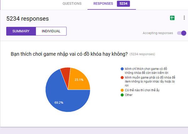 69% Game thủ thích chơi MMORPG không khóa đồ